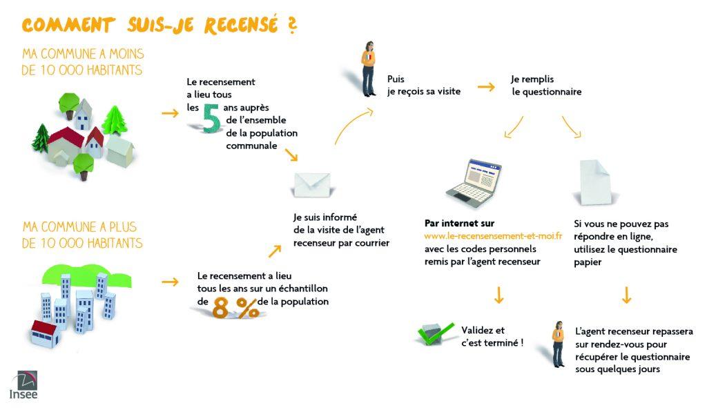 Recensement à Seignosse 2019 Comment it print