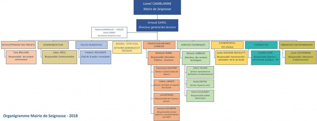 mairie de seignosse Services Municipaux Organigramme organisationnel